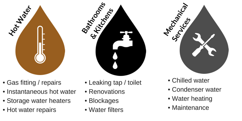 Ready Plumbing Services
